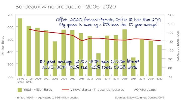 Bordeaux 2020 En Primeur grape yeilds